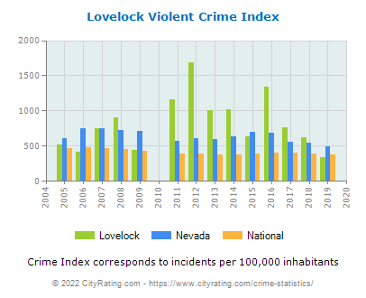 Lovelock Violent Crime vs. State and National Per Capita