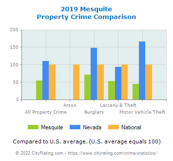 Mesquite Property Crime vs. State and National Comparison
