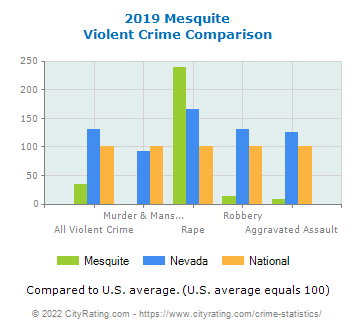 Mesquite Violent Crime vs. State and National Comparison