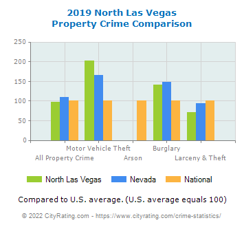 North Las Vegas Property Crime vs. State and National Comparison