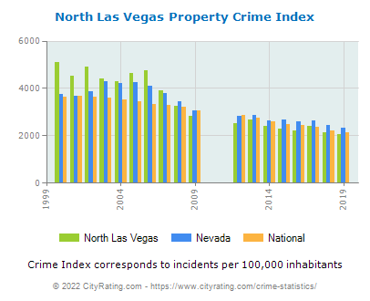 North Las Vegas Property Crime vs. State and National Per Capita