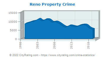 Reno Property Crime