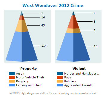 West Wendover Crime 2012