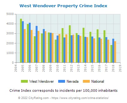 West Wendover Property Crime vs. State and National Per Capita