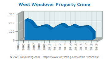 West Wendover Property Crime