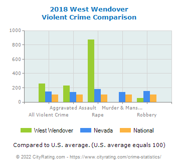 West Wendover Violent Crime vs. State and National Comparison