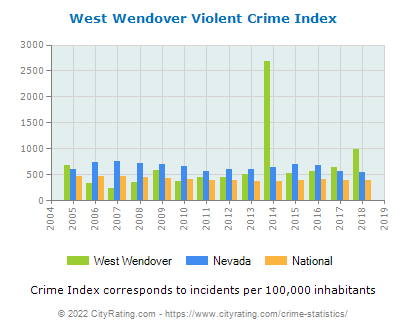West Wendover Violent Crime vs. State and National Per Capita