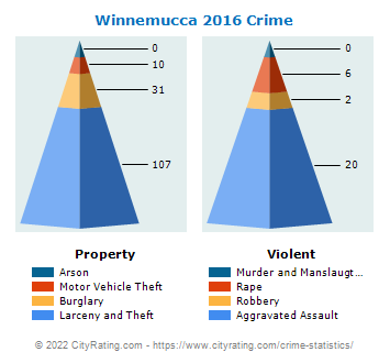 Winnemucca Crime 2016