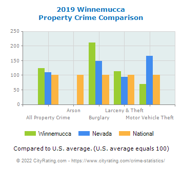 Winnemucca Property Crime vs. State and National Comparison
