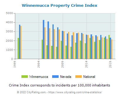 Winnemucca Property Crime vs. State and National Per Capita