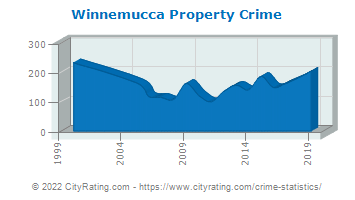 Winnemucca Property Crime