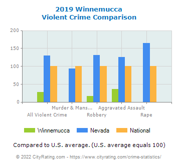 Winnemucca Violent Crime vs. State and National Comparison
