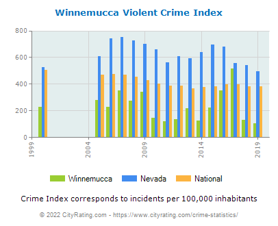 Winnemucca Violent Crime vs. State and National Per Capita