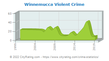 Winnemucca Violent Crime