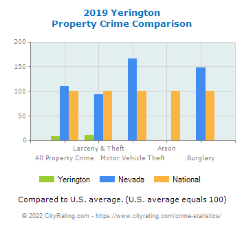 Yerington Property Crime vs. State and National Comparison
