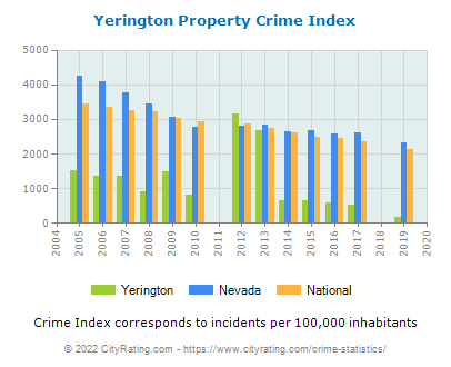 Yerington Property Crime vs. State and National Per Capita