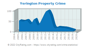 Yerington Property Crime