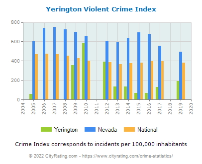 Yerington Violent Crime vs. State and National Per Capita