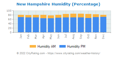 New Hampshire Relative Humidity