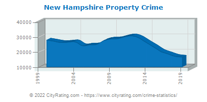 New Hampshire Property Crime