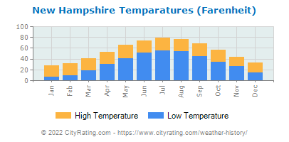 New Hampshire Average Temperatures