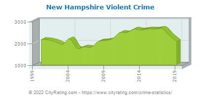 New Hampshire Violent Crime
