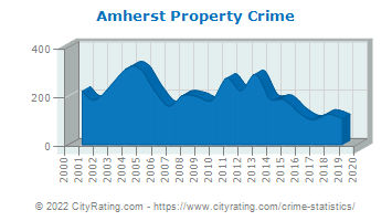 Amherst Property Crime