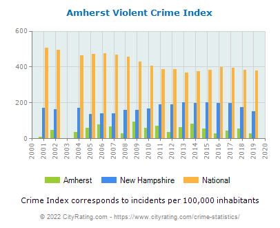 Amherst Violent Crime vs. State and National Per Capita