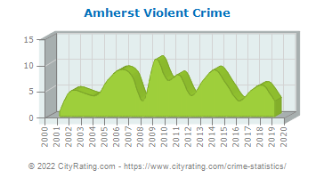 Amherst Violent Crime