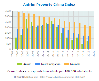 Antrim Property Crime vs. State and National Per Capita