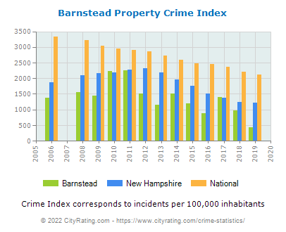 Barnstead Property Crime vs. State and National Per Capita