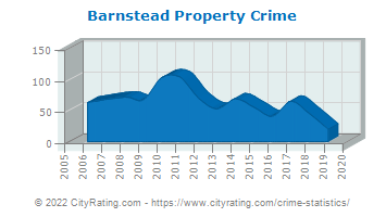 Barnstead Property Crime