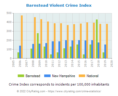 Barnstead Violent Crime vs. State and National Per Capita