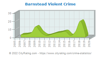 Barnstead Violent Crime