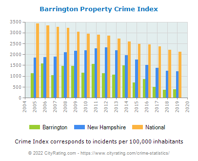 Barrington Property Crime vs. State and National Per Capita