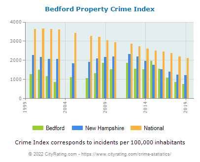 Bedford Property Crime vs. State and National Per Capita