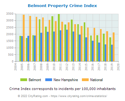 Belmont Property Crime vs. State and National Per Capita