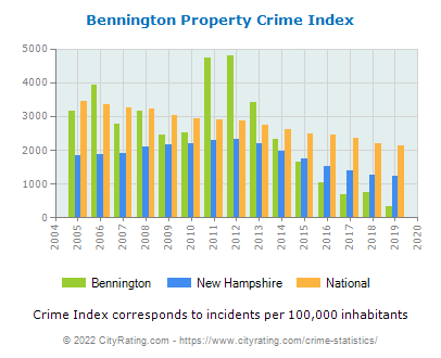 Bennington Property Crime vs. State and National Per Capita