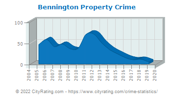 Bennington Property Crime