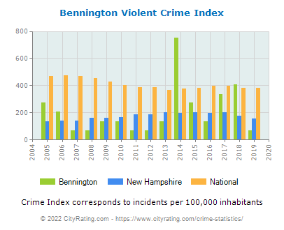 Bennington Violent Crime vs. State and National Per Capita