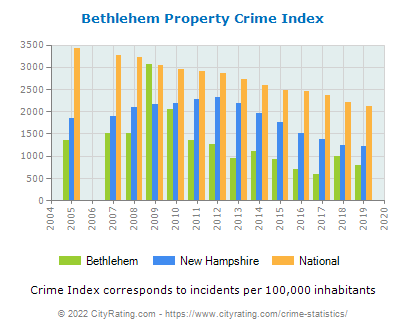 Bethlehem Property Crime vs. State and National Per Capita