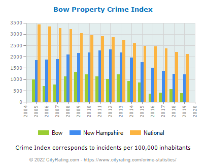 Bow Property Crime vs. State and National Per Capita