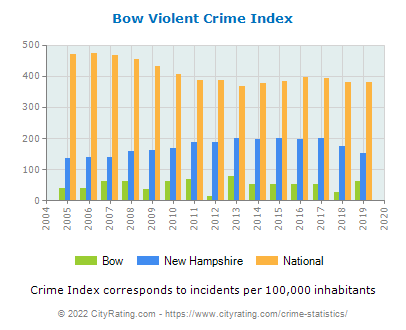 Bow Violent Crime vs. State and National Per Capita