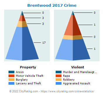 Brentwood Crime 2017