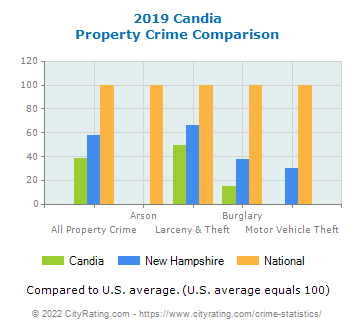 Candia Property Crime vs. State and National Comparison