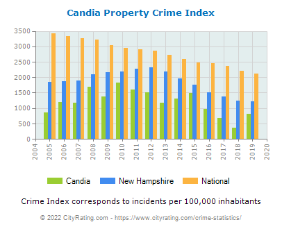 Candia Property Crime vs. State and National Per Capita