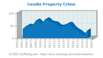 Candia Property Crime
