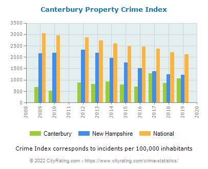 Canterbury Property Crime vs. State and National Per Capita