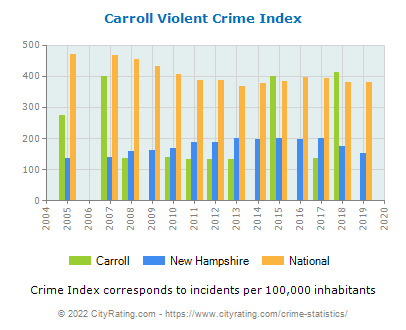 Carroll Violent Crime vs. State and National Per Capita