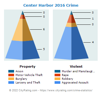 Center Harbor Crime 2016